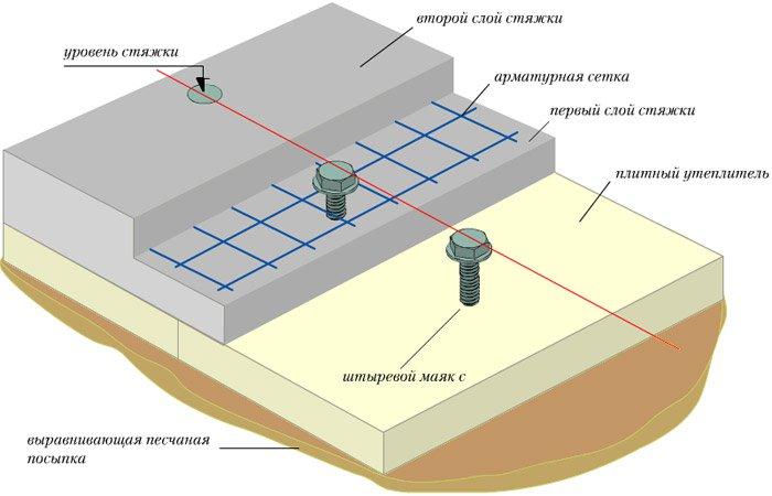 Несколько слов о бетонной стяжке