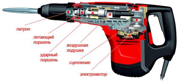 Какой электроинструмент выбрать – дрель или перфоратор?