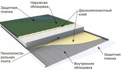 Прогрессивный стеновой материал