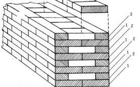 Виды перевязки кирпичной кладки при строительстве стен