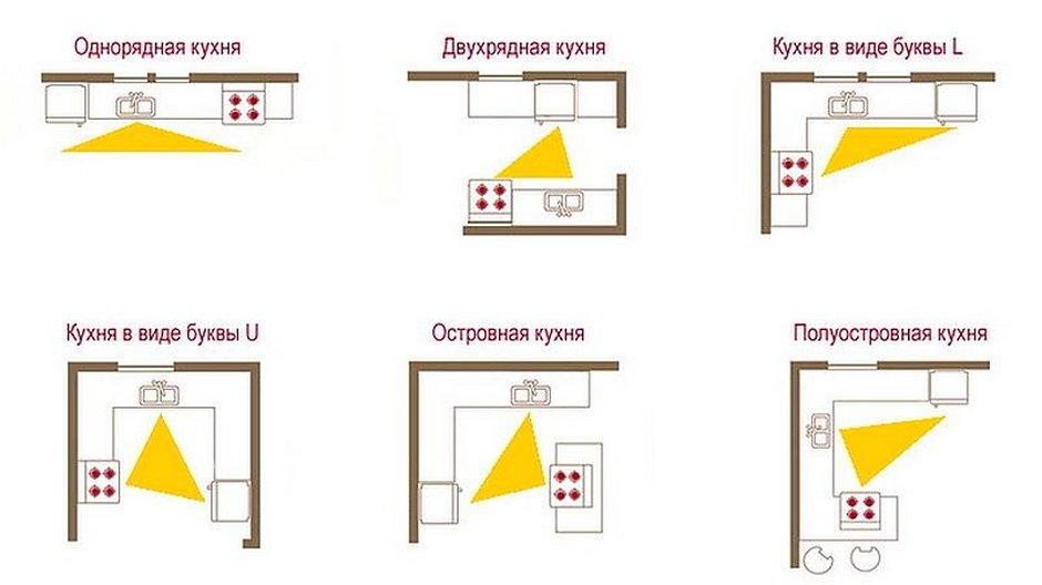 Что такое рабочий треугольник на кухне и как его правильно организовать