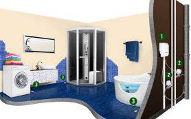 Системы защиты от протекания воды